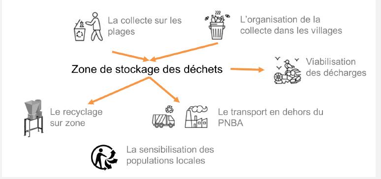 Graphisme projet ecocitoyen nettoyage Banc Arguin